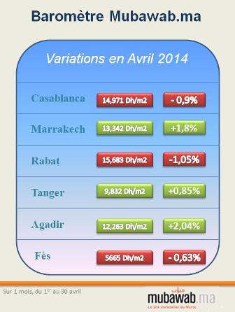 Barom tre des prix de l immobilier au maroc avril 2014 for Avril immobilier