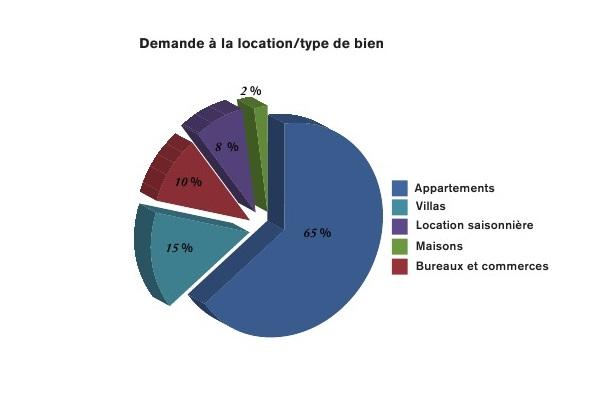 Location_type bien