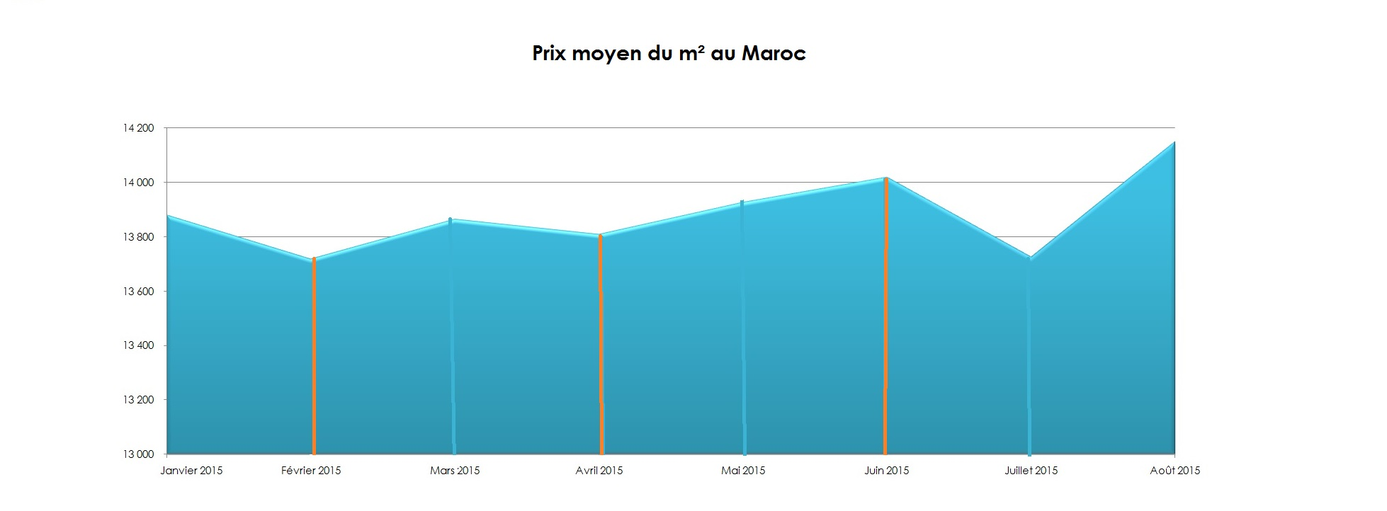 Barometre achat for Achat immobilier neuf pas cher