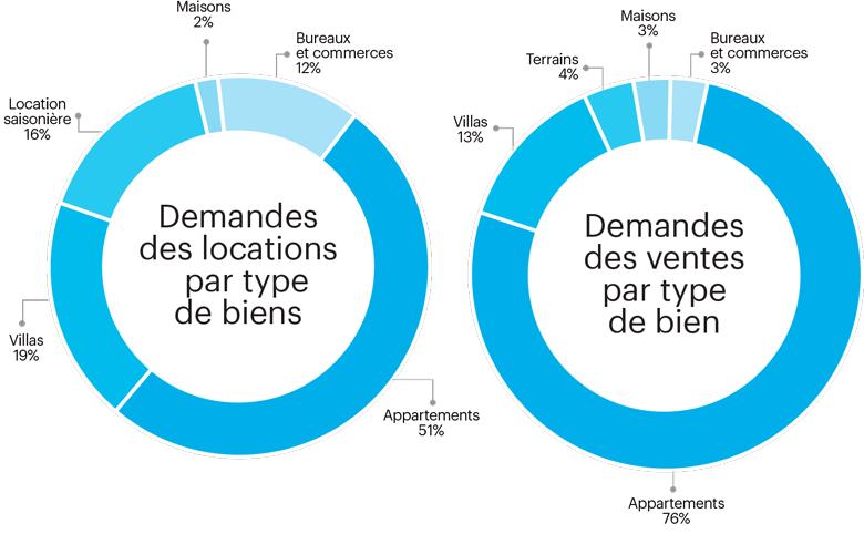 Demandes des location et ventes par types de biens , Mubawab Mai 2016 Baromètre