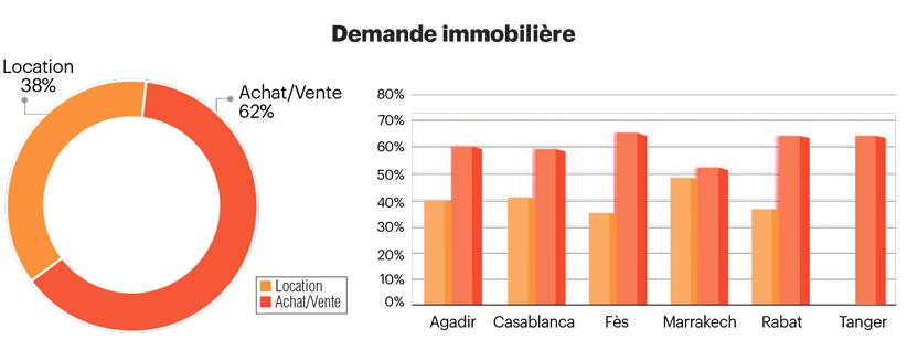 Demande immobilière  location, vente et achat , Maroc , Mubawab Mai 2016 Baromètre