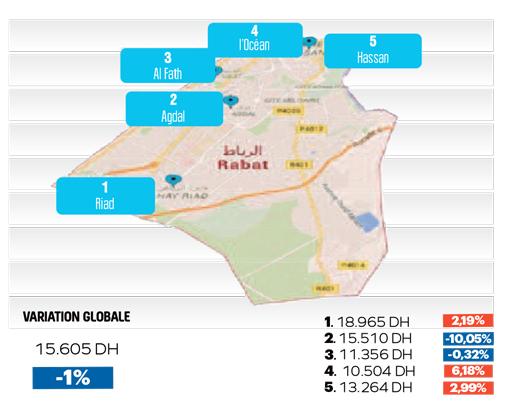 Rabat , Mubawab Mai 2016 Baromètre