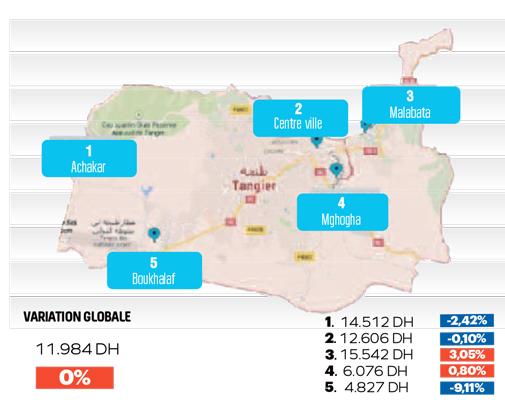 Tanger , Mubawab Mai 2016 Baromètre
