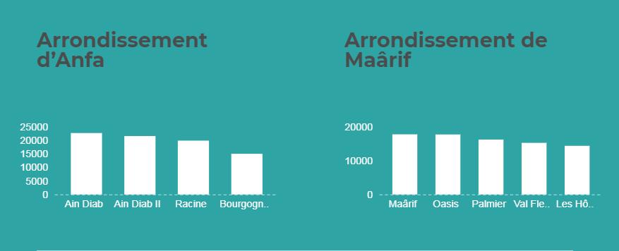 Arrondissements 1