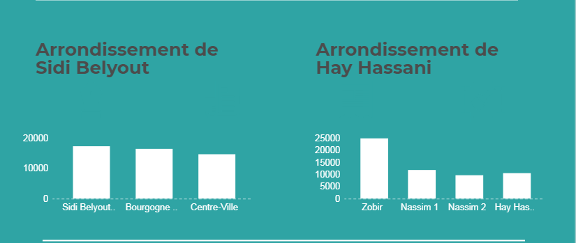 Arrondissements Casa 2