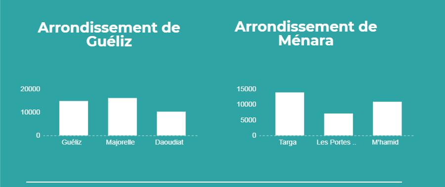 Marrakech Arrondissements 2
