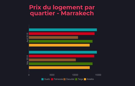 prix logement par quartier marrakech