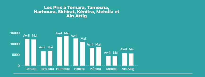 Arrondissements Rabat Région II
