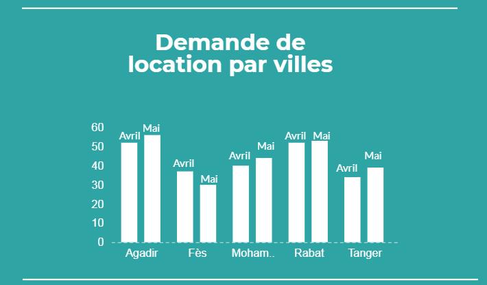 Location par villes