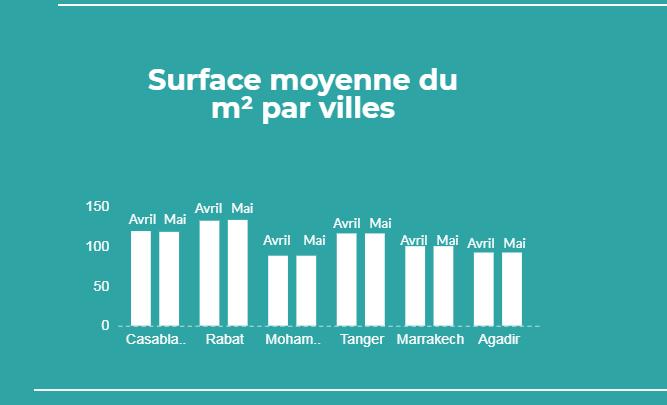 Surface moyenne du m² par villes